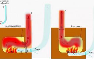 Определение температуры выходящих газов в печи