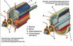 Электромашинные генераторы для питания индукционных установок
