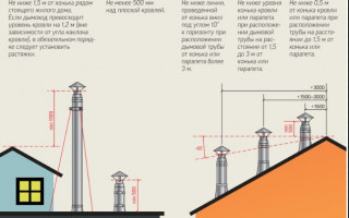 Определение высоты трубы