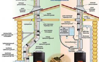 Как определить температуру выходящих газов дымохода