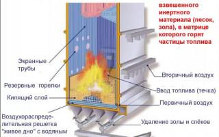 Процесс сгорания топлива в печи