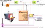 Сигнализация и автоматическое регулирование температуры в печах