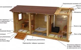 Какие материалы нужны для постройки бани
